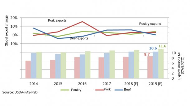 Global meat exports forecasts 2019.