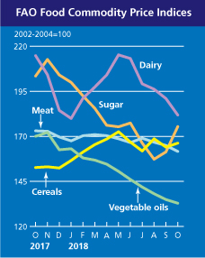 fao food prices