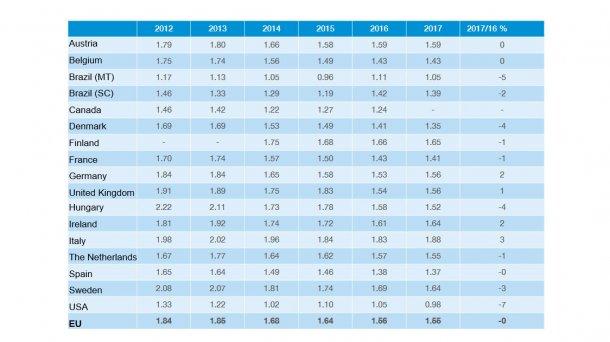 Production costs. InterPIG report 2017.