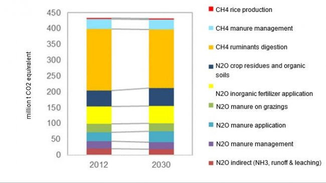 EU agricultural non-CO2 GHG gas emissions sources in 2030