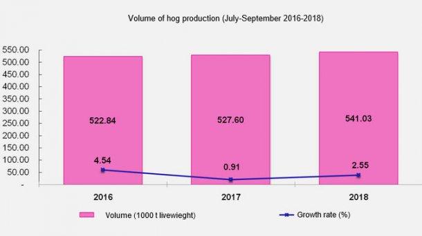 Philippines Hog Production