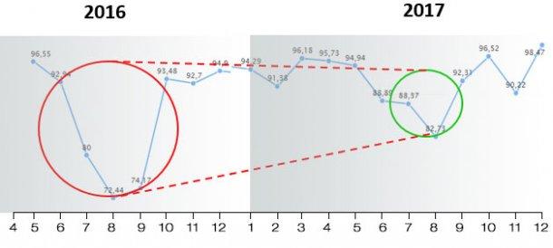 Figure 8. FR improvement, years 2016-2017.