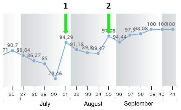 Figure 9. Farrowing rate in in July-August-September 2018 (by week).