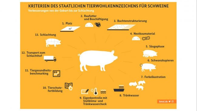 CRITERIA OF THE NATIONAL ANIMAL WELFARE LABEL FOR PIGS