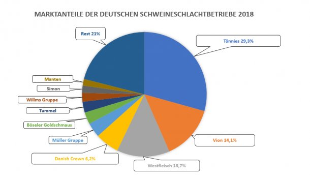 Market share of the 10 main pig abattoirs in Germany in 2018. Source: ISN.
