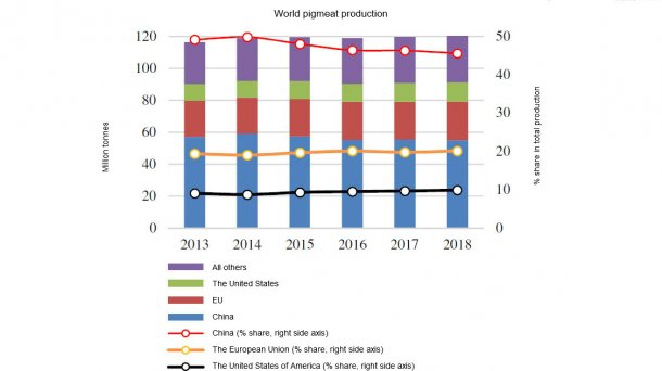 World pigmeat production