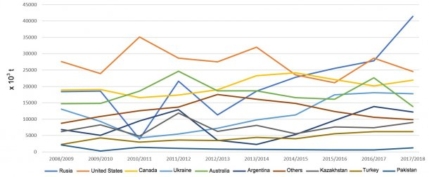 Figure 3. Change in wheat exports (x 103 t) of principle exporting countries by seasons.  Source: FAS-USDA *Provisional data