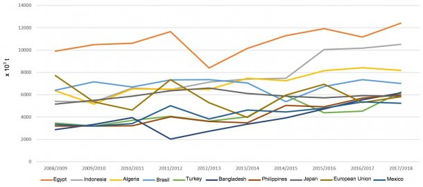 Figure 5. Change in wheat imports (x 103 t) of main importing countries. Source: FAS-USDA *Provisional data
