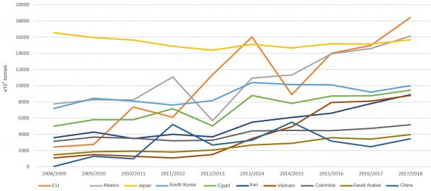 Figure 5. Evolution of the maize imports (× 103 tonnes) of the main importing countries by year. Source: FAS-USDA