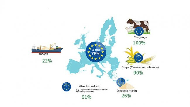 EU self-sufficiency per protein source