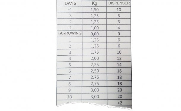 Figure1: It is advised to note the feeding curve, and daily adjust the feed dispensers depending on whether the sow has eaten or not.