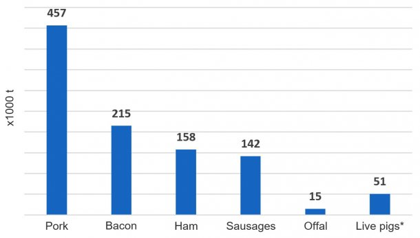 Total UK imports of pork products, 2018 (x1000 tonnes) (Source, HMRC) *Carcase weight equivalent on the basis of Irish carcase weight in 2018.