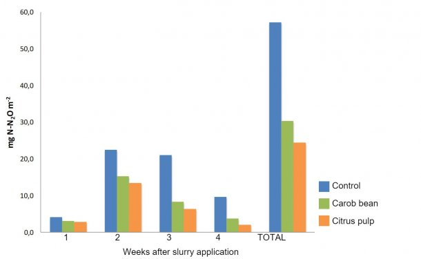 Figure1. Weekly emissions and total N2O of fields fertilized with slurry from hogs that received diets supplemented with by-products (Sánchez et al., 2017)