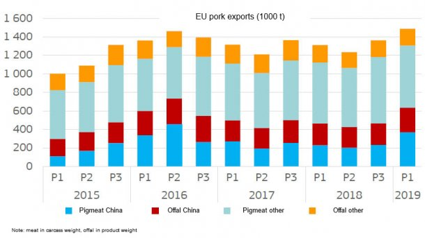 EU exports of pork are expected to continue increasing in 2019