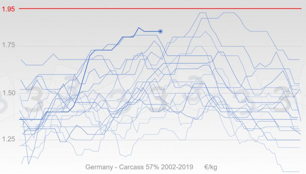 Graphic 2. Evolution of pig price in Germany since 2002 in blue, the thick line represents the prices of 2019. In red is the median value of the responses received by the 333 poll done about the maximum pig price in 2019.