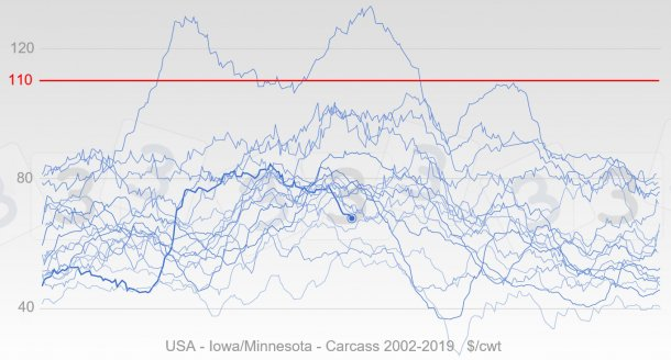 Graphic 3. Evolution of pig price in USA since 2002 in blue, the thick line represents the pricesof 2019. In red is the median value of the responses received by the 333 poll done about the maximum pig price in 2019.