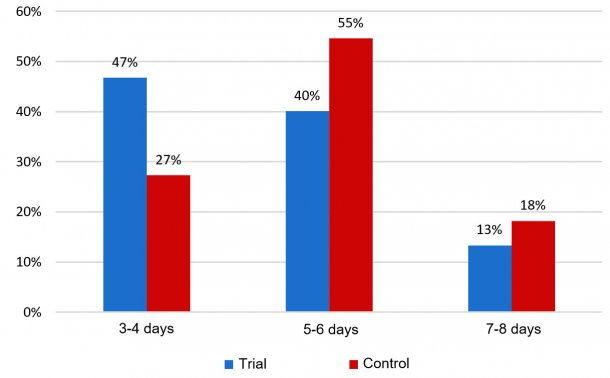 Fig. 2: Percentage of sows returning to estrus within eight days after weaning.