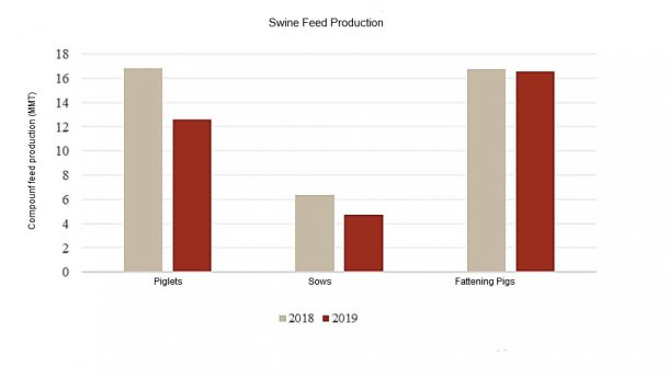Compares 2019 compound feed production with 2018 (Jan.-Jun.); Source: China Feed Industry Association.