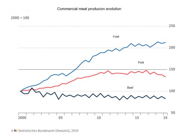 Pork production in Germany