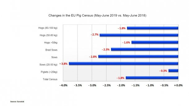 Changes in the EU pig census (May-June 2019 vs. May-June 2018)