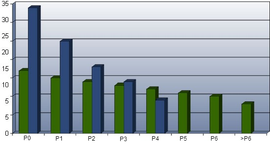 An ideal (green) and poor (blue) parity distribution