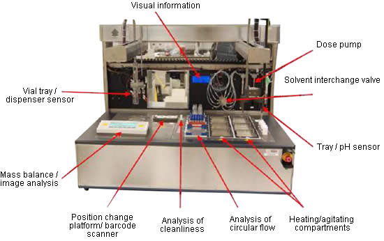 Systems have been developed for laboratory degradation studies simulating different pharmaceutical field conditions