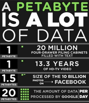 Google processes more than 20 petabytes a day