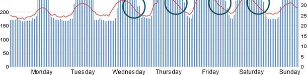 Electric energy consumption vs. Room temperature in farrowing rooms