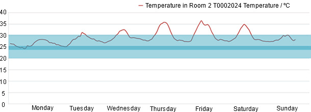 Monitoring of the weekly temperature in the weaner stage; values inside the optimum and the adequate ranges