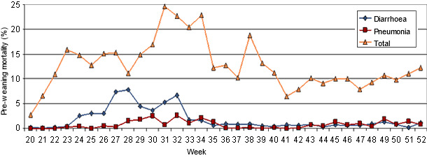 Mortality percentage in the farrowing quarters