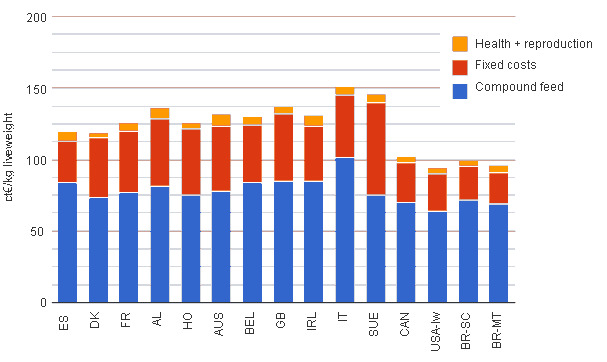 Production costs of swine in the Interpig countries in 2011 broken down with respect to the items. Data expressed in euro cents per kg live weight.