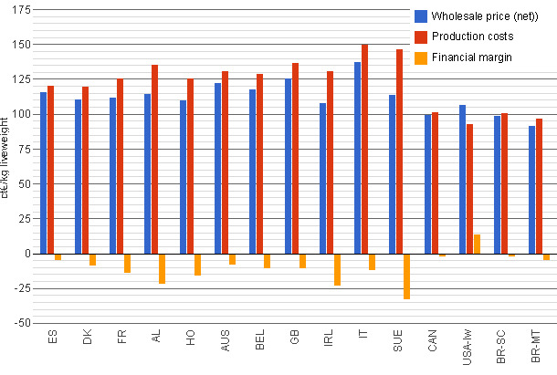 Wholesale price, production costs and margins in the Interpig members (in euro cents)