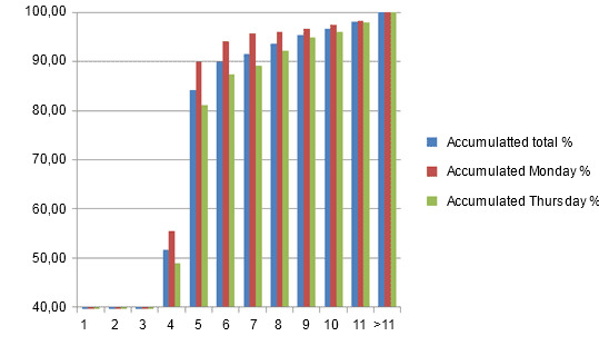 Accumulated % of sows that come into heat after their weaning