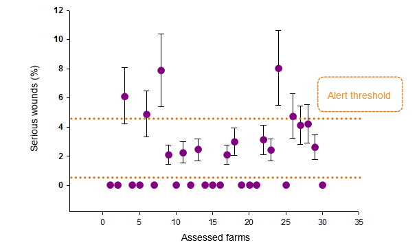 Prevalence (and standard deviation) of pigs with serious wounds in each assessed farm. The establisehd risk thresholds appear in orange colour.