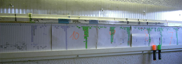 Hang the tasks planning chart on the farm.