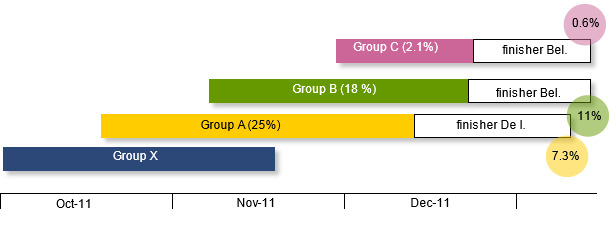 Time sequence of the groups in the nursery