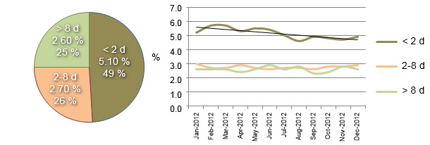 Distribution of the mortality during the lactation stage throughout year 2012