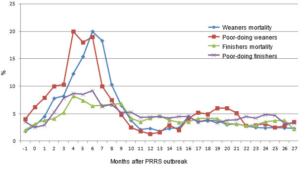 Selected parameters of the herd performance since the month preceding a PRRS outbreak (-1) until 27 months after the outbreak