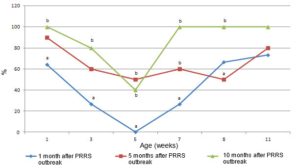 Seroconversion to PCV2. Proportion of sera positive in IPMA at dilution 1:500 in months 1, 5 and 10 following the PRRS outbreak, in 1, 3, 5, 7, 9 and 11 weeks old pigs. Different letters (a,b) indicate statistically significant differences between proportion of seropositive pigs at 1, 3, 5, 7 and 9 weeks of age (p < 0.05).