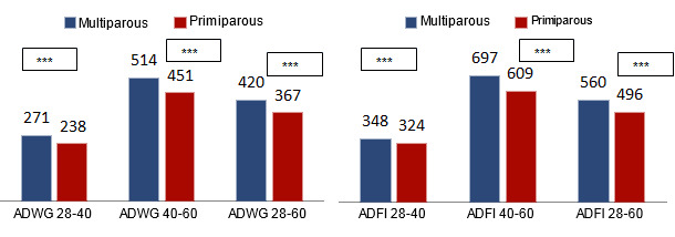 Average daily weight gain (ADWG) (g/d) and average daily feed intake (ADFI) (g/d) in the nursery stage according to the origin of the piglets (born to primiparous or multiparous sows)
