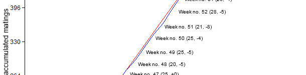 Accumulated matings graph