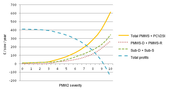 Cost of PMWS and PCV2SI for different PMWS severity levels