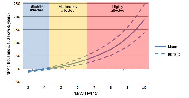 Net present value (NPV) of PCV2 vaccination alone for different PMWS severity scores