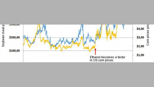 U.S. Decatur-Central Illinois Soybean Meal (46.5-48%) and U.S. Corn Price per Bushel 1993-2013