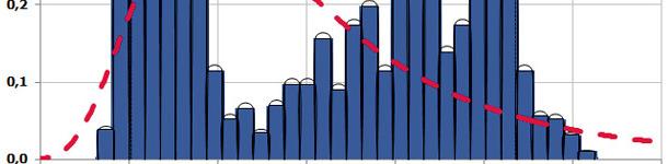 US Corn Prices $/BU 2007- 2013 Partial