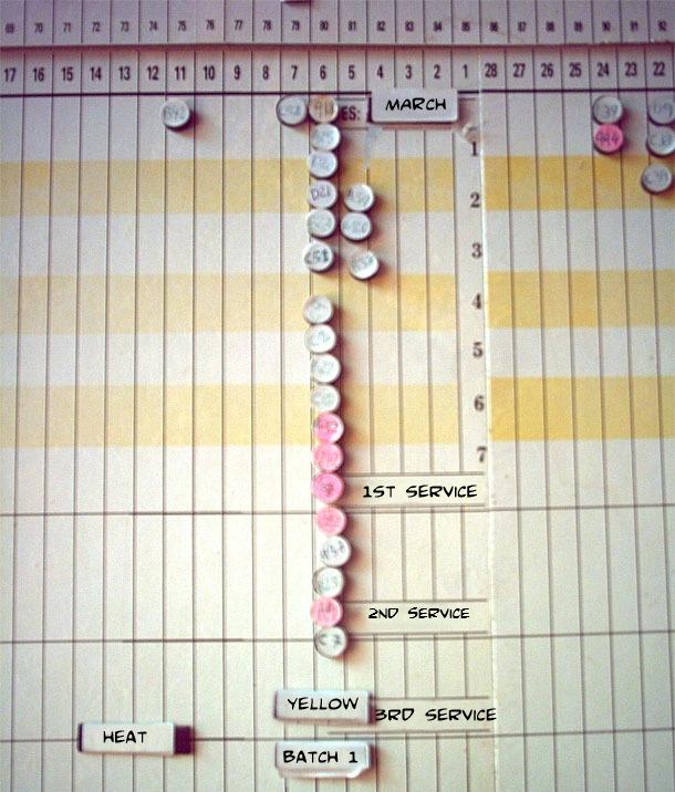 planning chart