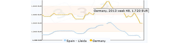Pig price: Germany and  Spain for 2013