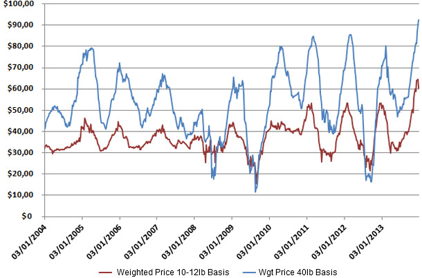 Weekly average weaned pig and feeder pig prices