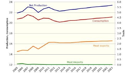 EU pig meat market development.png
