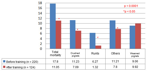 Mortality results and weaned piglets before/after the decision making